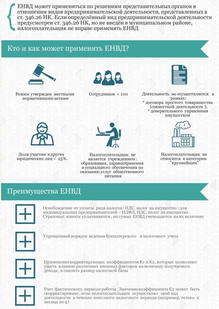 Инфографика ЕНВД