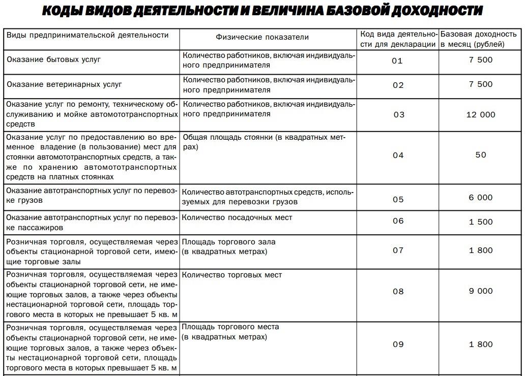 Индексация зарплат госслужащим 2019 рекомендации