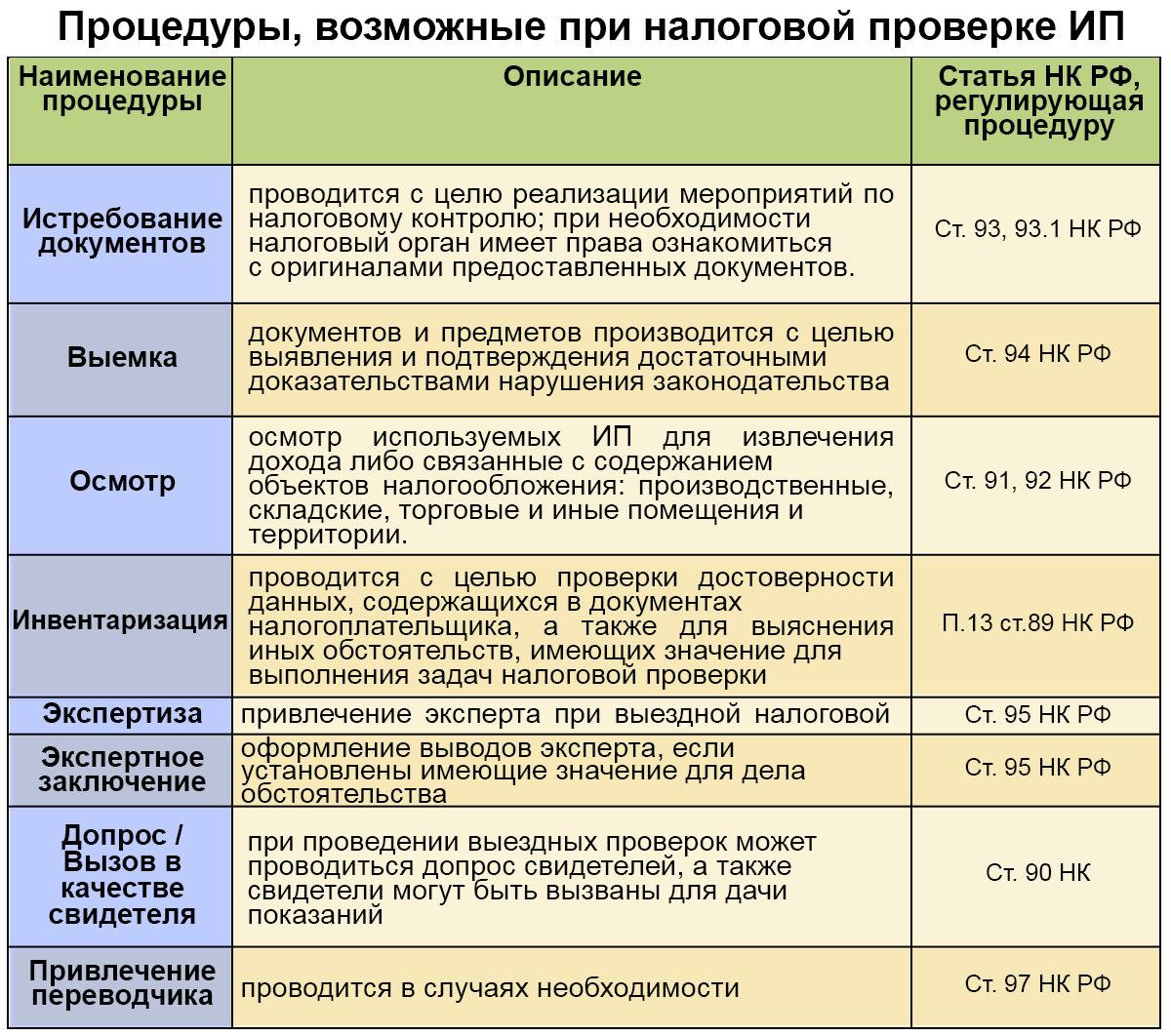 Отчетность ип только в электронном виде заполнение налоговой декларации 3 ндфл за 2019