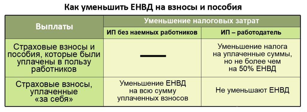 Уменьшение налога ЕНВД